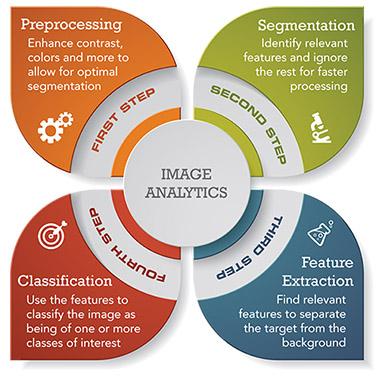 4 Steps of Image Analytics