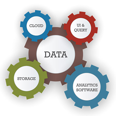 Data Solution Components
